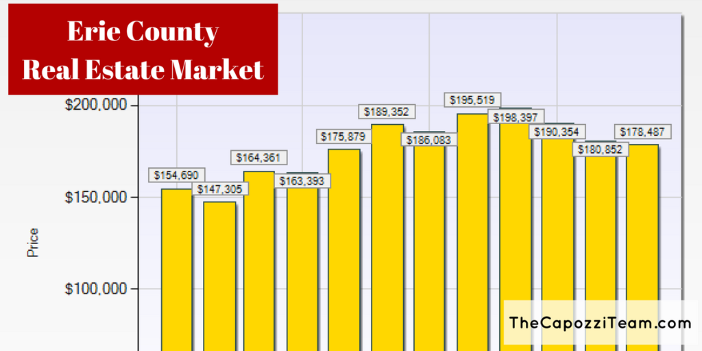 Erie County Real Estate Market - Avg Sale Price by Month 2017