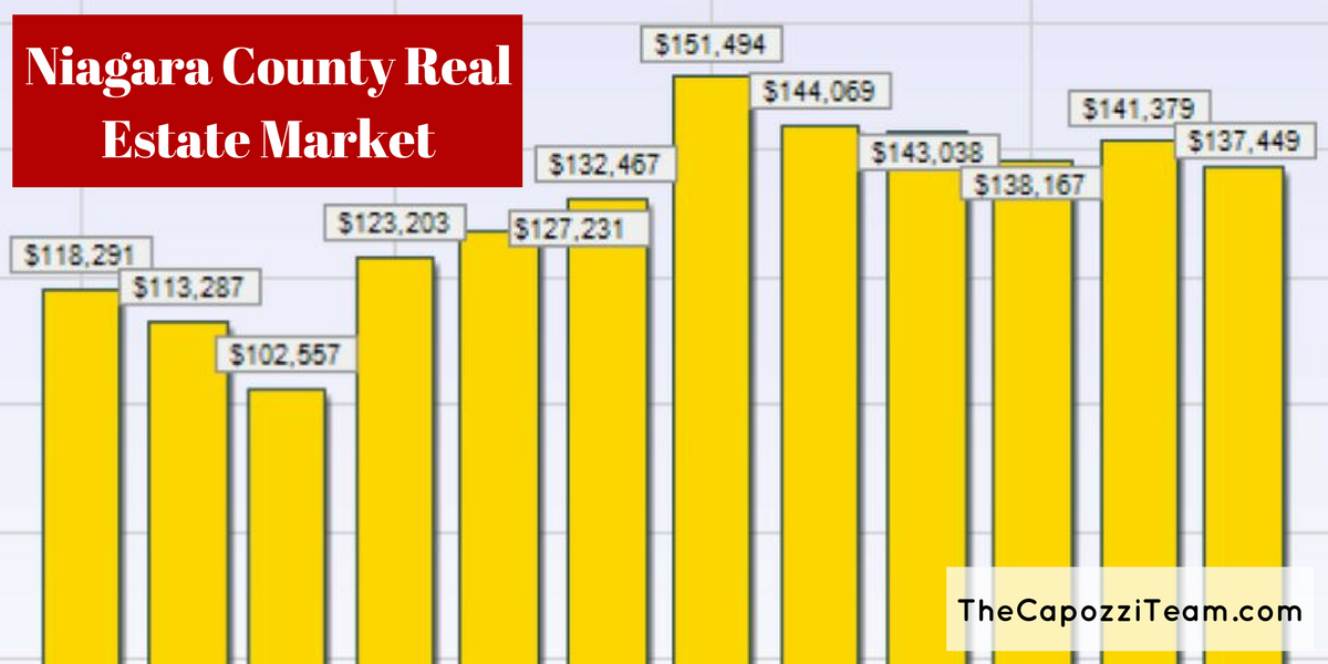 Niagara County Real Estate Market - Avg Sale Price by Month 2017
