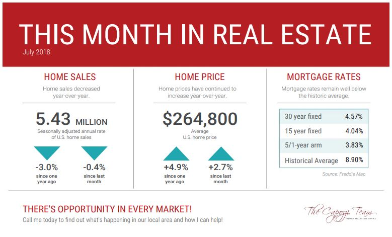 This Month in Real Estate - July 2018